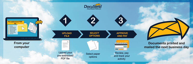 DocuSend Mailing Process